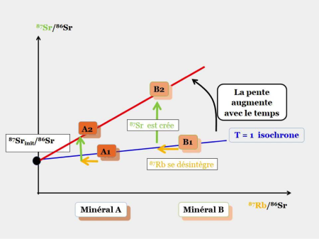 La datation absolue et la datation relative comparent et contrastent